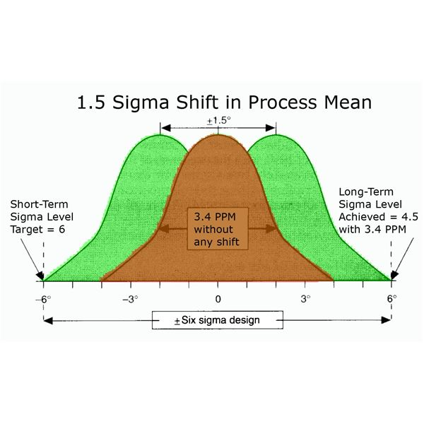 Project Management Statistics: The 1 5 Six Sigma Shift Explained