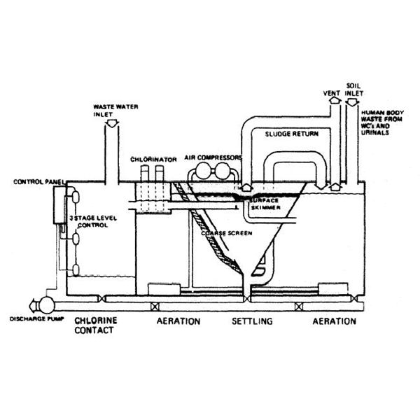 Ship Sewage Treatment Plant How Does It Work
