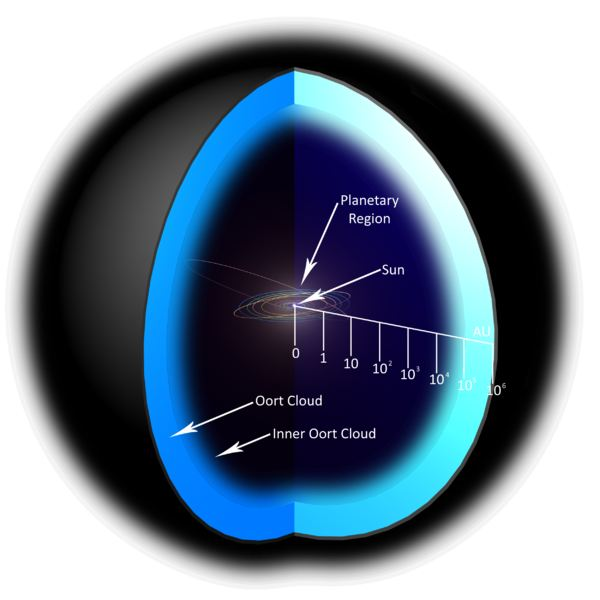 Facts About The Oort Cloud - Home Of The Comets