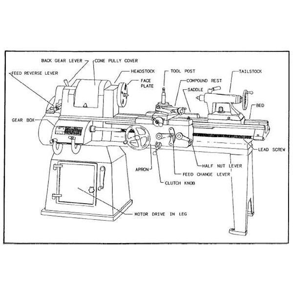 Types of Lathe Machines - Engine, Turret, Swiss, and Duplicating