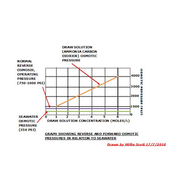Graph Showing Relationships of Osmotic Pressures
