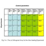 Orthogonal Array for Wire Heating Example Experiment Data