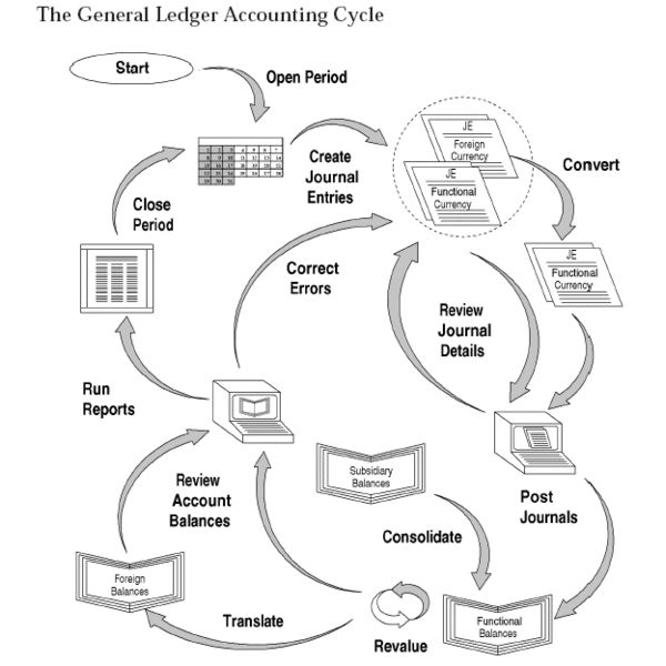 """General Ledger Accounting cycle"" by Club-oracle/Wikimedia Commons via Creative Commons Attribution-Share Alike 3.0 license"