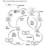 """General Ledger Accounting cycle"