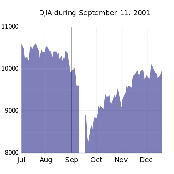 600px-DJIA during 911.svg