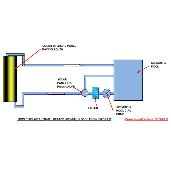 Solar Thermal Panel Heated Swimming Pool Flow Diagram