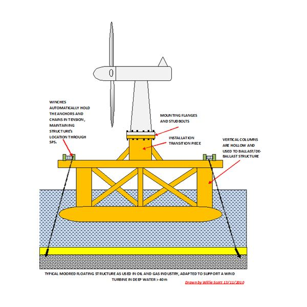Floating Structure used to Support 5MW Wind Turbine