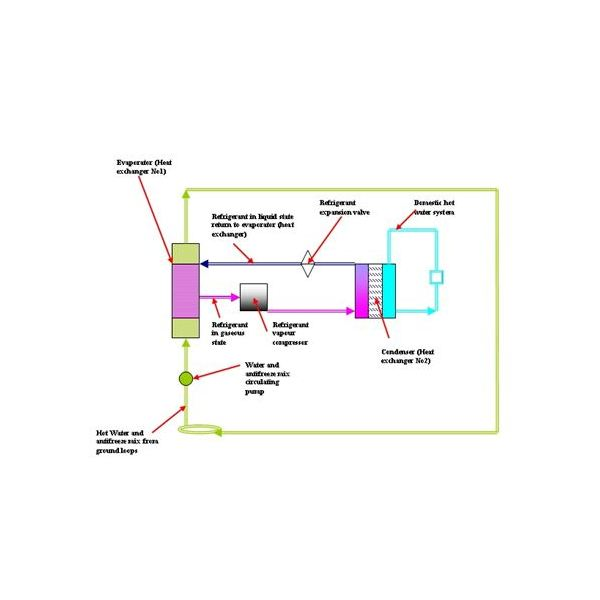 Digram of a Ground Source Heat Pump System