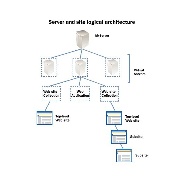 Server and Site Logical Architecture