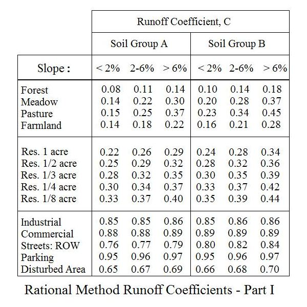 Rational Method Runoff Coefficient Tables for Storm Water Runoff Calculation