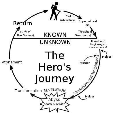 Heroes Journey