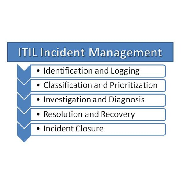 ITIL Incident Management: Diagram With Example