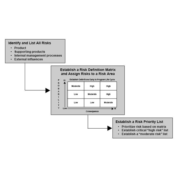 Learning the Basics For Project Risk Management: Standards and Responses