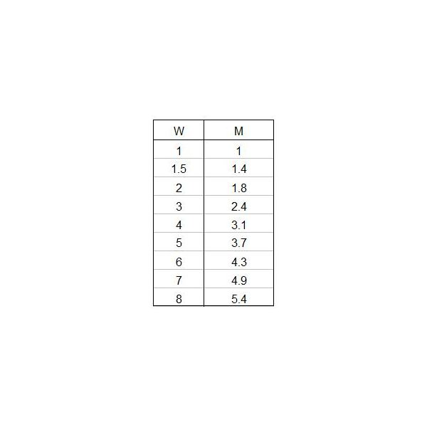 M value Table