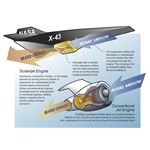 Scramjet operation- X-43A (NASA)