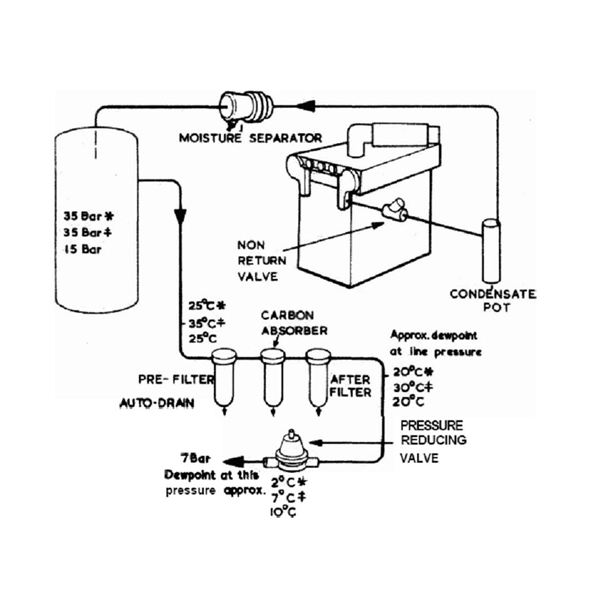 41105 Role Of  pressed Air In Engine Starting on control valve diagram