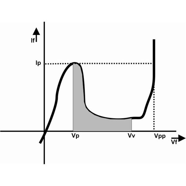 tunnel forward current voltage characteristic