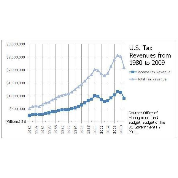 U.S.-income-taxes-out-of-total-taxes