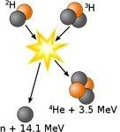 Fusion of Deuterium with Tritium