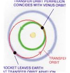 Venus trajectory