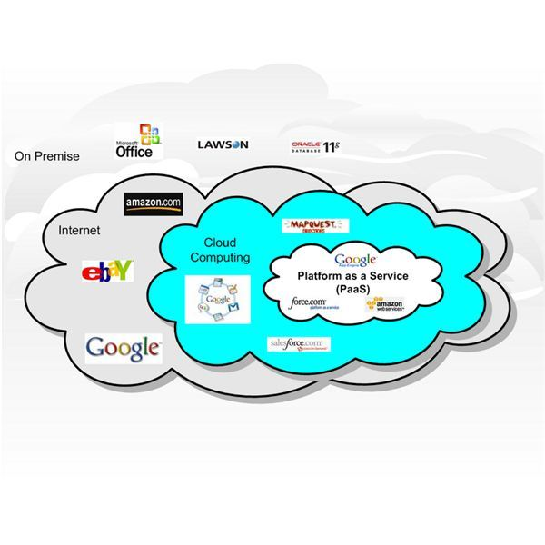 Fig 2 - Advantage of Cloud Computing - Cloud Computing Types