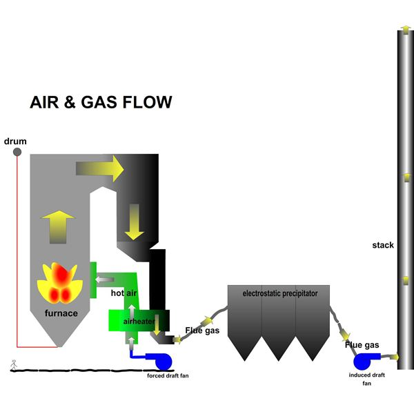 How Power Plant Boiler Works How Combustion System In