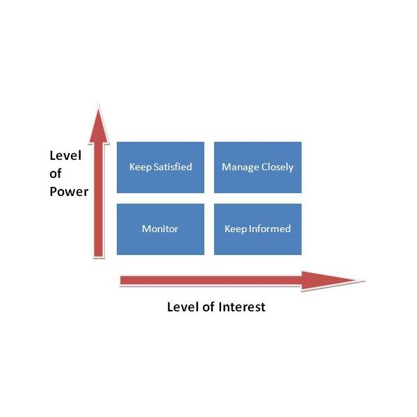 An Overview of the Power Interest Grid for Stakeholder Prioritization