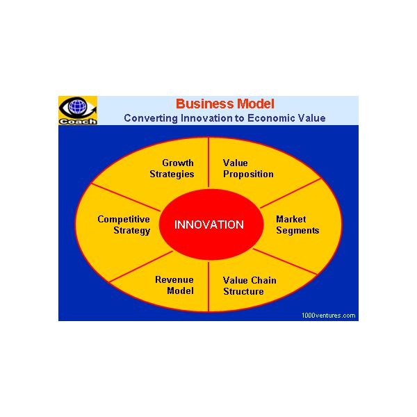 Creating A Business Model Template In MS Word Format For Free - Business plan model template