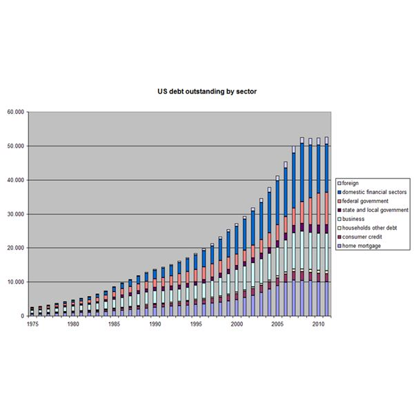800px-US debt outstanding by sector