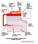 Geothermal Horizontal Loop