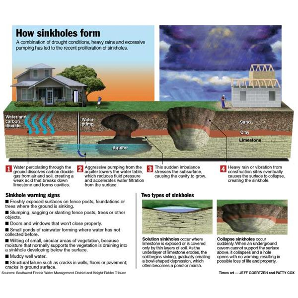 what is a sinkhole? how a sinkhole develops and more sinkhole facts