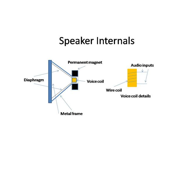 how do speakers work? the basics of sound production & technology how doorbells work diagram how do speakers work?