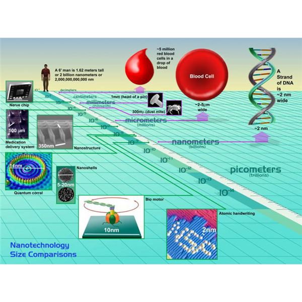 Basic Concepts Of Nanotechnology