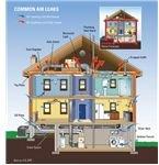 Air Leakage - US EPA & Energysavers.gov