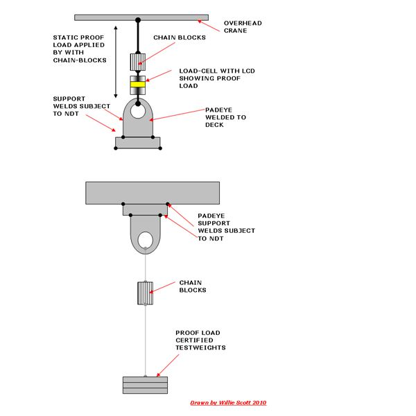Load-Testing of Offshore Installation Runway Beams to BS2853