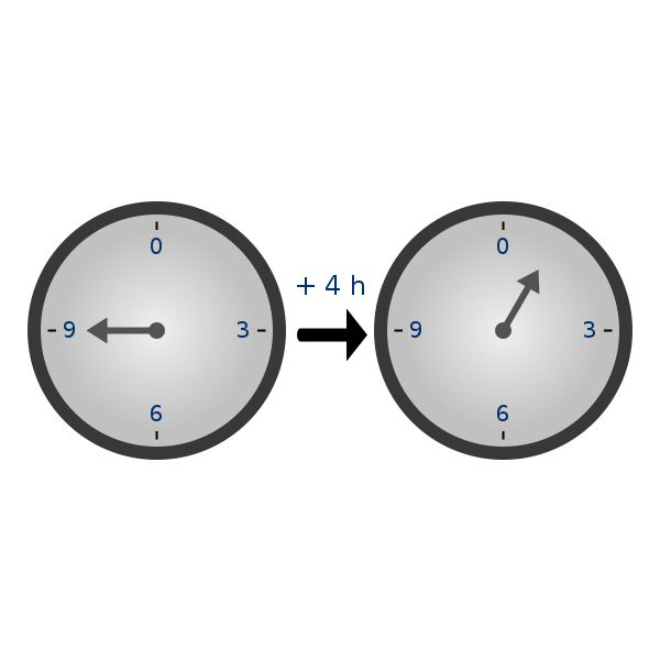 Clock Arithmetic, used under Creative Commons license. Original available at https://commons.wikimedia.org/wiki/File:Clock_group.svg and created by wikimedia user Spindled