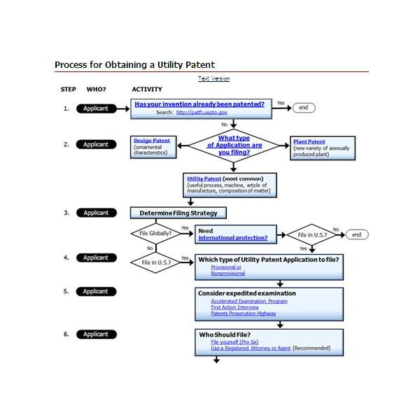 Screenshot Process for Obtaining a Patent