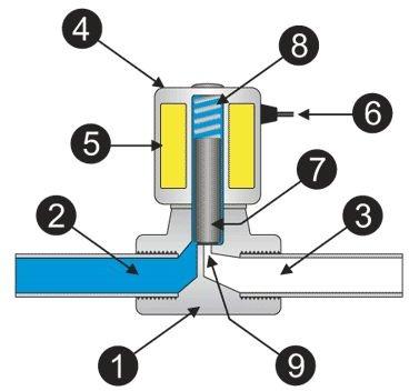 parts-of-solenoid-valve