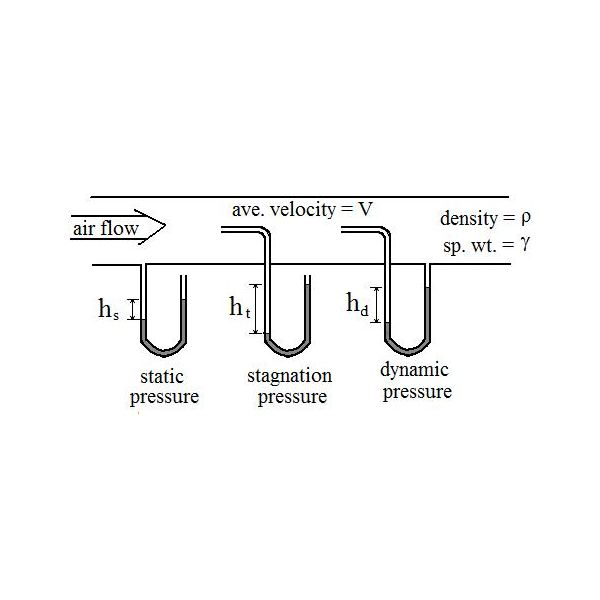 static stagnation and dynamic pressure
