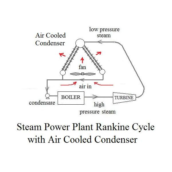 air cooled condensers or dry cooling tower  steam or steam