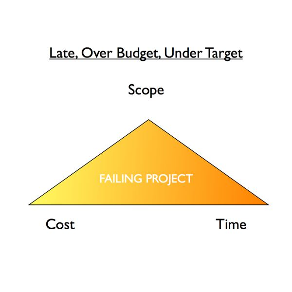 Distorted project management triangle
