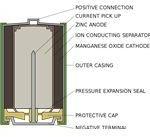 Alkaline Battery Construction