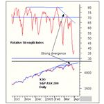RSI and Trend End