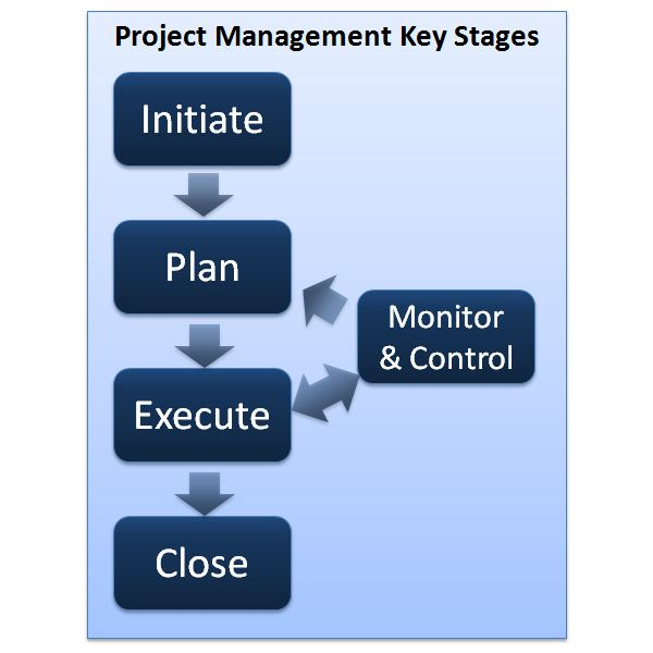 Project Management Key Stages - What Are They?
