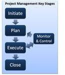 Project Management Key Stages