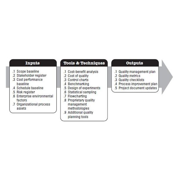 must know principles of continuous quality improvement