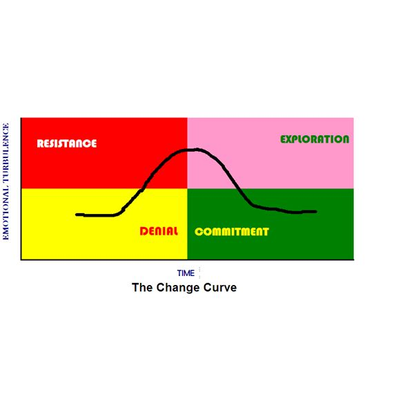 The Four Stages of a Change Curve
