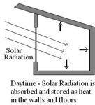 Passive Solar Heating - Daytime