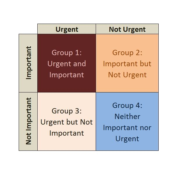 Eisenhower matrix is it a good method of time management for Time management grid template