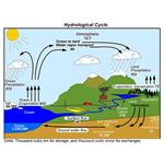 Water Cycle Diagram 2